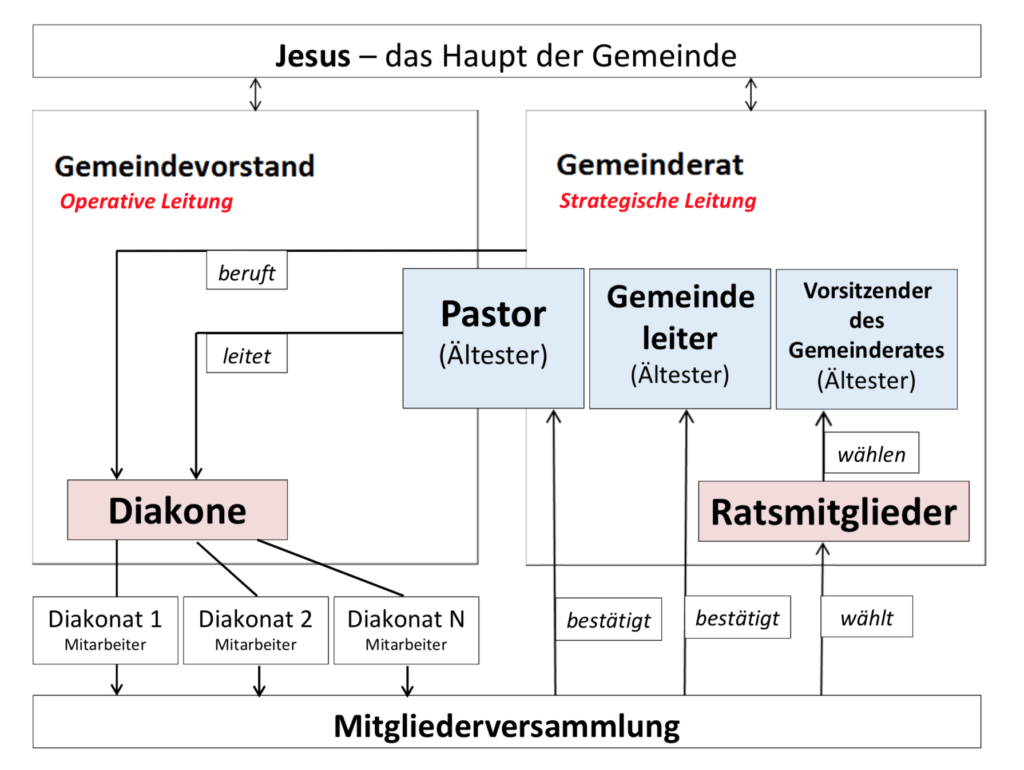 Leitungsstruktur Josua-Gemeinde Schenefeld